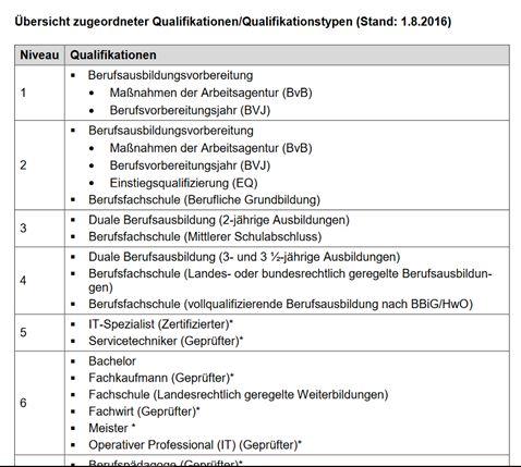 Tabelle DQR Niveaustufen