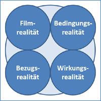 Didaktisches Modell zur historisch-kritischen Filmanalyse