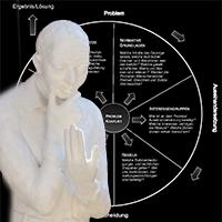 Politikzyklus - Politik als fortlaufender Prozess