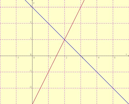 Mathematische Modelle nutzen