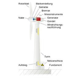 Themenfeld: Regenerative Energien
