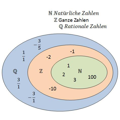 Vorstellung und Darstellung von Zahlen