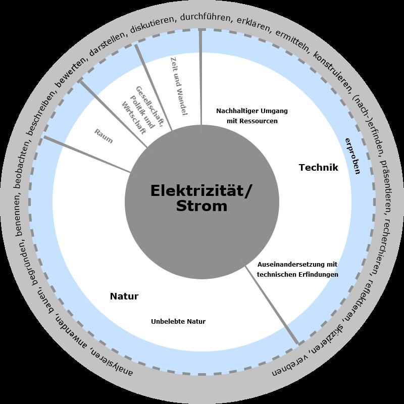 Lern- und Handlungsfeld Elektrizität/ Strom