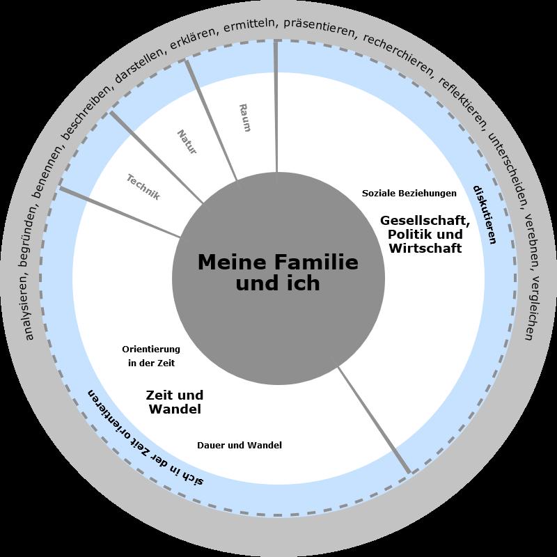 Niedersächsischer Bildungsserver: Meine Familie und ich
