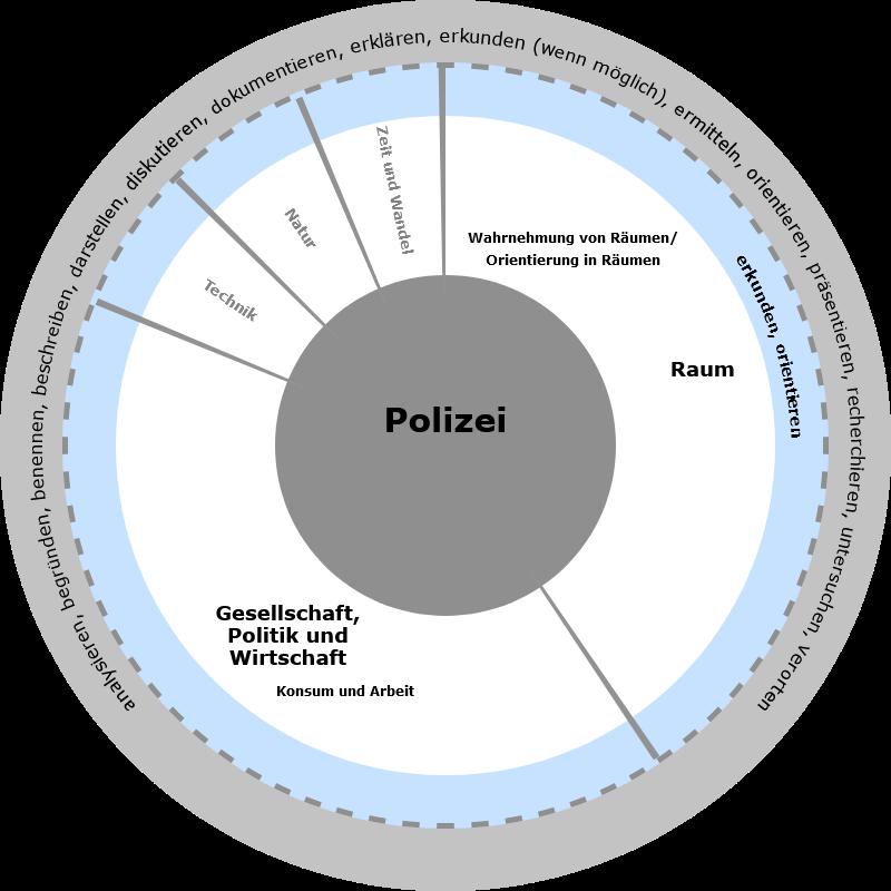 Niedersächsischer Bildungsserver: Polizei
