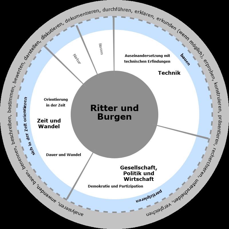 Niedersächsischer Bildungsserver: Ritter und Burgen