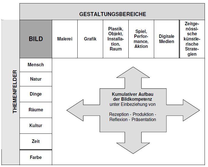 Strukturmodell Haupt-, Real- und Oberschule Sekundarstufe I klein